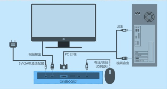 oneboard pro+ connect diagram